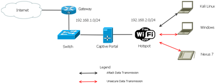 Wifi_Hotspot-Lab