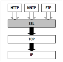 HTTP-Through-SSL